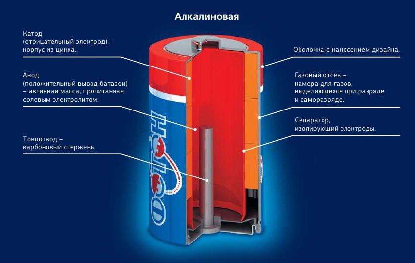 Алкалиновая батарейка