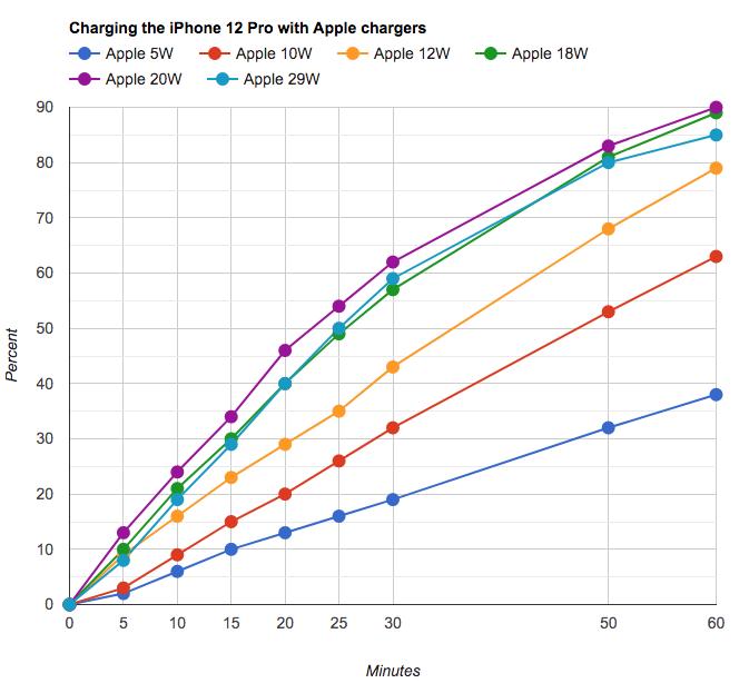 Нужно ли полностью разряжать новый айфон