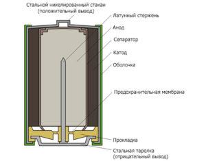Общее устройство алкалиновый батарейки