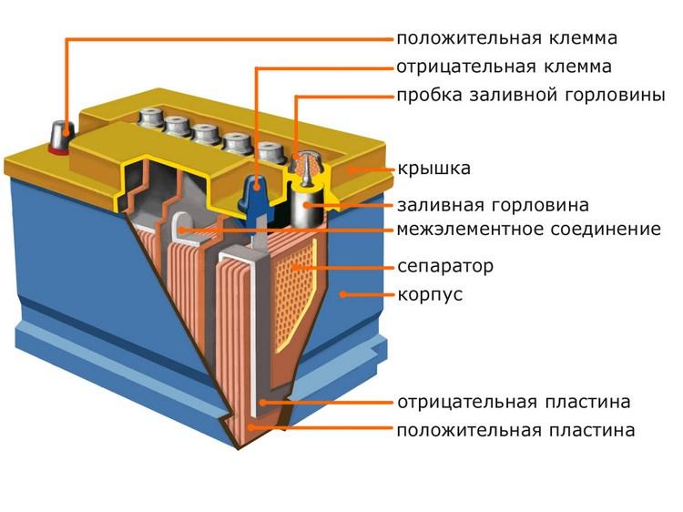 Щелочная аккумуляторная батарея