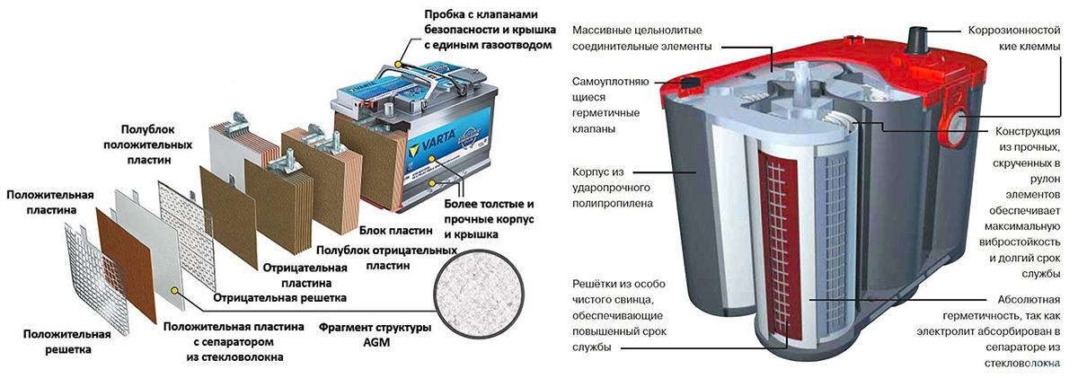 Схема устройства двух типов гелевого аккумулятора