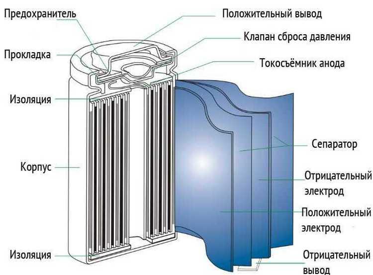Литий-ионная аккумуляторная батарея