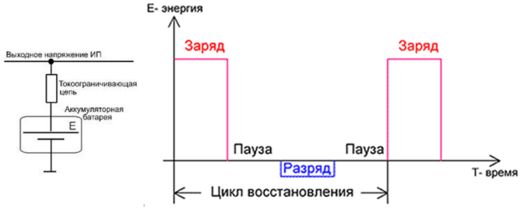 Буферная зарядка и диаграмма цикла заряда-разряда