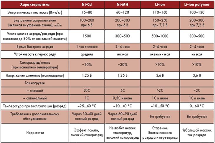 Общие свойства Li - аккумуляторов