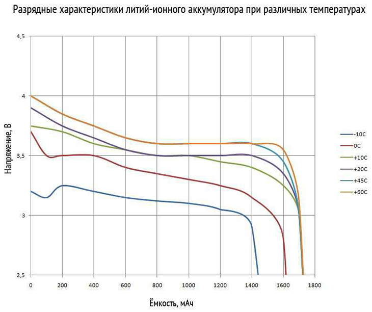 Особенности литий-ионных АКБ