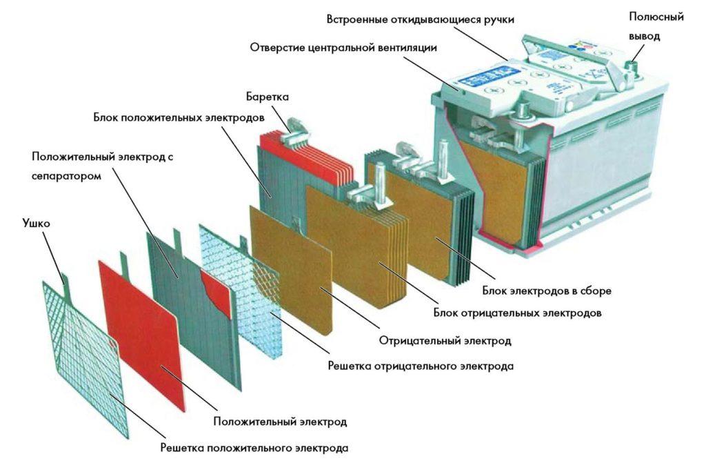 Элементы гелевого аккумулятора