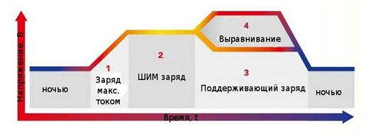 предназначение контролера зарядки