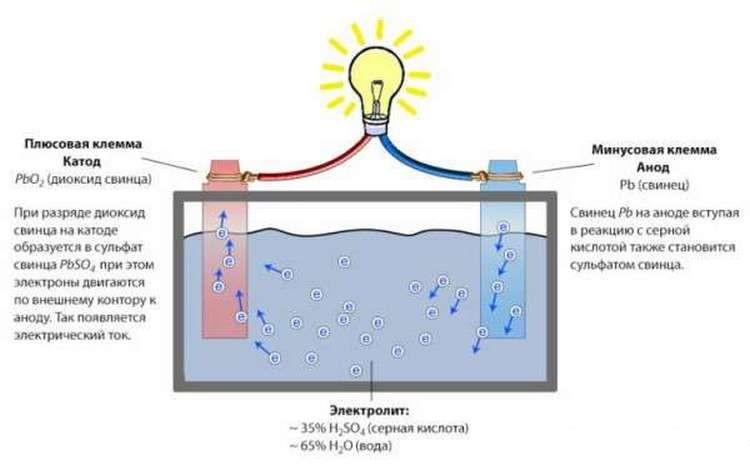 Жидко-кислотная батарея