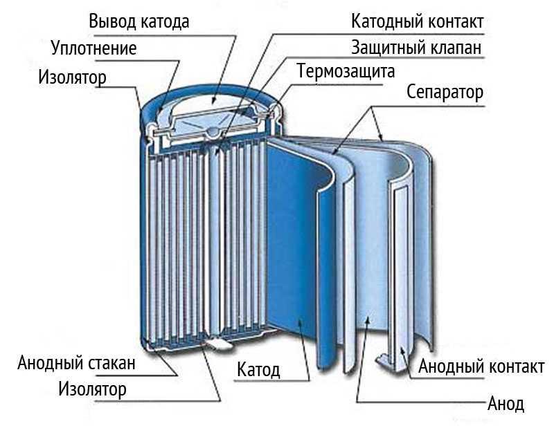 Состав Ni-Mn аккумуляторов