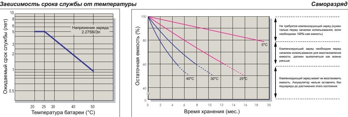 Температура и срок службы
