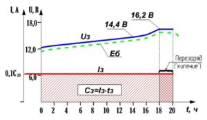 График заряда аккумулятора постоянным током