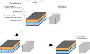 Принцип работы солнечной батареи