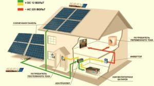 Принцип работы солнечной электростанции для жилого дома