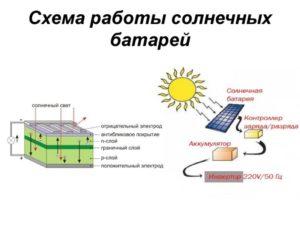 Система солнечной электростанции