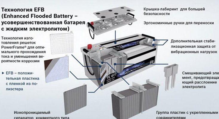 Аккумулятор Titan изготовленный по технологии EFB