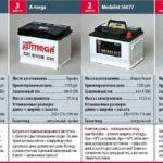 Рейтинг автомобильных аккумуляторов 4-1 место