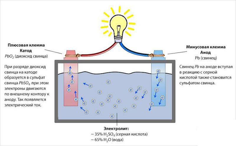 Принцип работы свинцово-кислотного аккумулятора