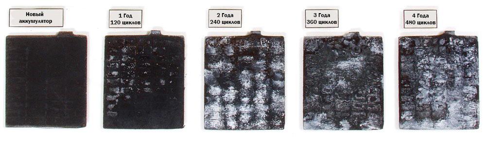 Десульфатация пластин аккумулятора