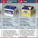Рейтинг автомобильных аккумуляторов 12-9 место