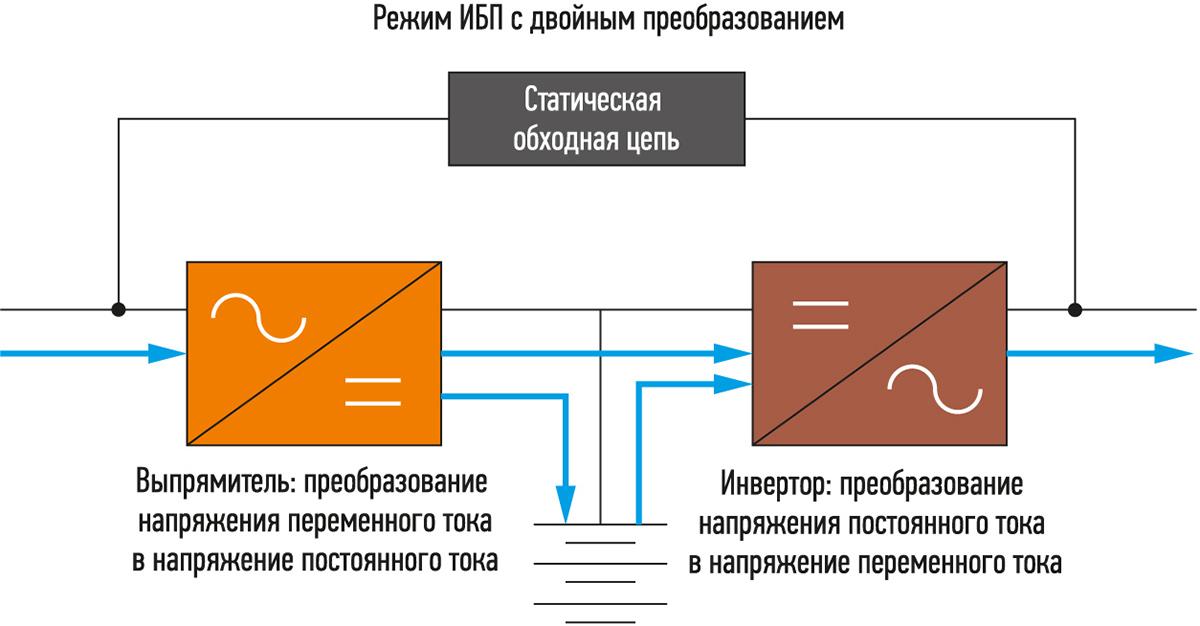 Режим работы ИБП с двойным преобразованием