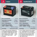 Рейтинг автомобильных аккумуляторов 16-13 место