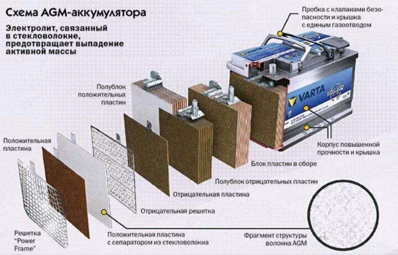 Схема AGM