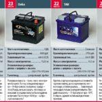 Рейтинг автомобильных аккумуляторов 24-21 места