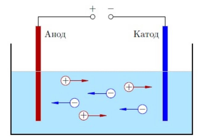 Электрод катод анод
