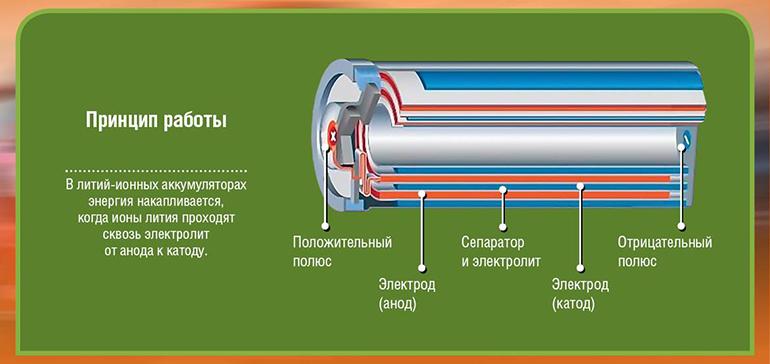Преимущества литиевых аккумуляторов