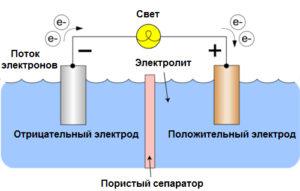 Принцип работы батарейки