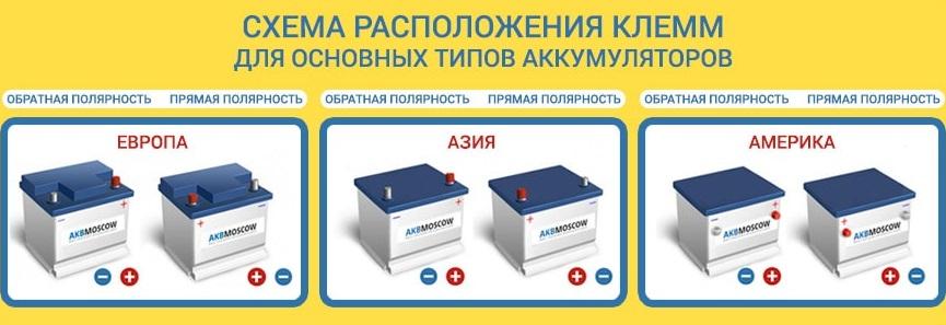 Расположение клемм на аккумуляторе по странам производителям