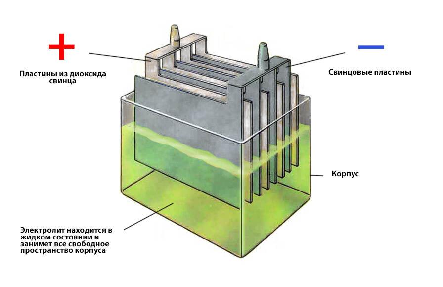 Устройство кислотного аккумулятора